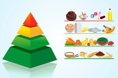 Para que serve a pirâmide alimentar - Grupos da pirâmide alimentar