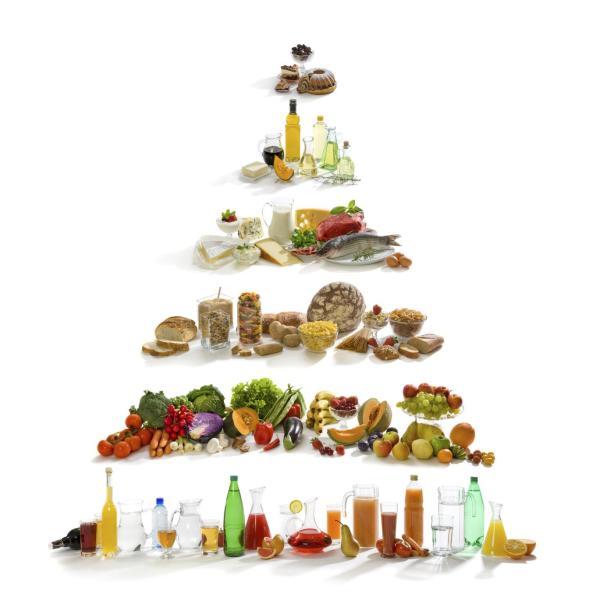 Para que serve a pirâmide alimentar