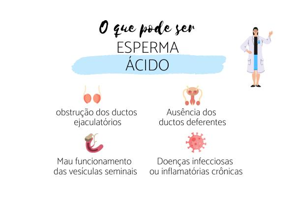 Sêmen ácido: causas